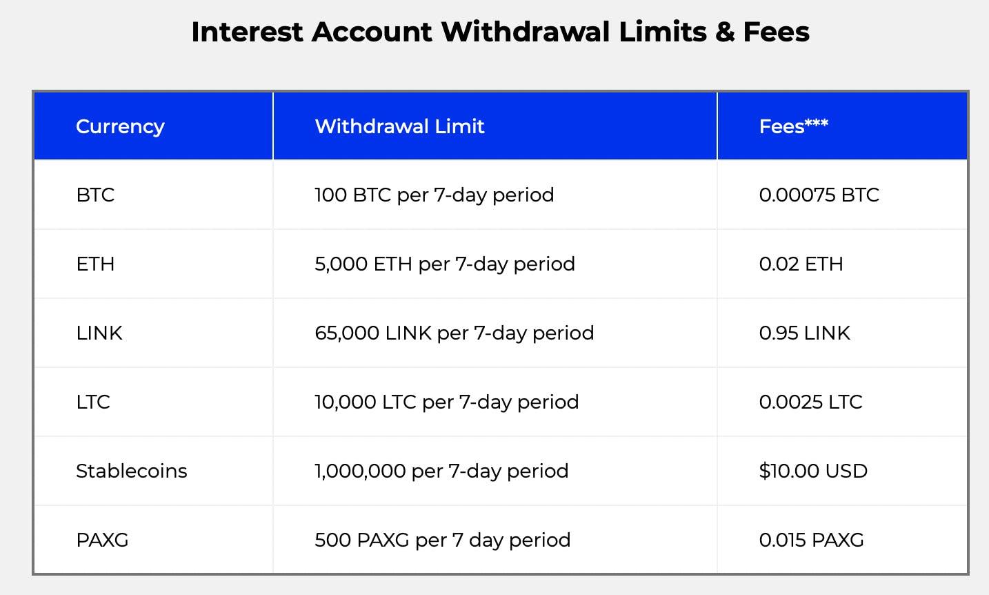 BlockFi withdrawal limits and fees