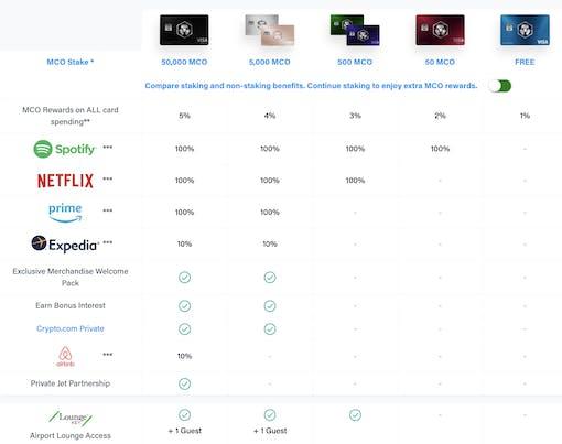 Crypto.com card comparisons