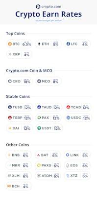 Crypto.com Earn Interest Rates